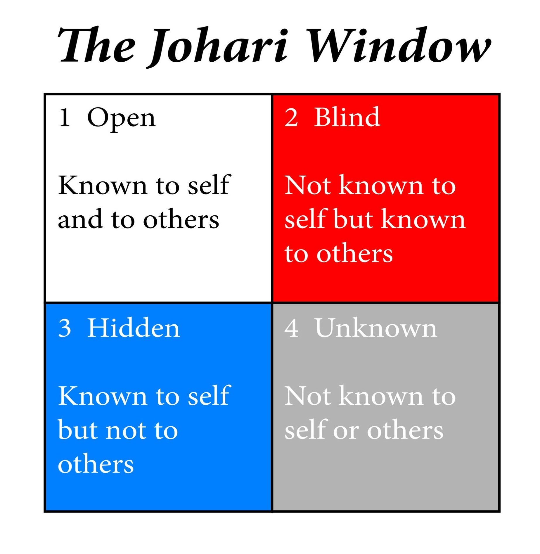 jahari window essays My johari window assignment was very interesting because i choose some characteristics that really describe my personality some of the words i choose were very important because are the.