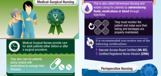 Nursing Specialties