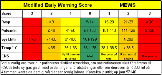 Modified Early Warning Score - Nursing Crib