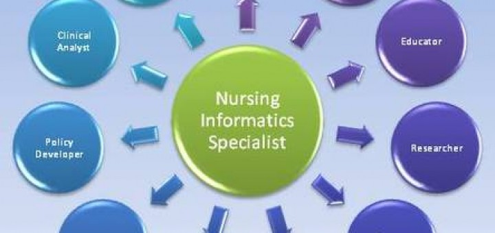 nurisng informatics essay Nursing informatics is the science and practice (that) integrates nursing, its information and knowledge, with information and communication technologies to promote the health of people, families, and communities worldwide.