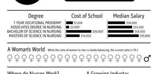 career path nursing