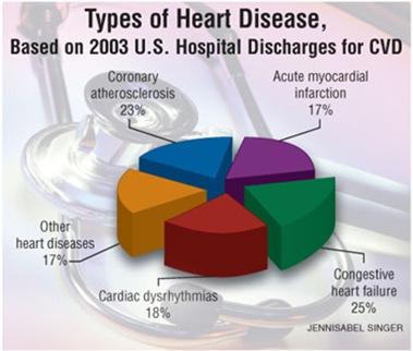 heart disease stats