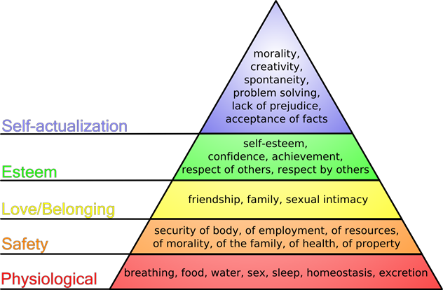 maslows hierarchy of needs thumb Abraham Maslows Hierarchy of Needs