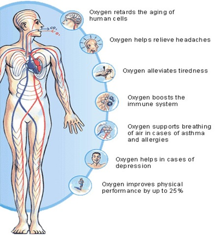oxygentherapy benefits